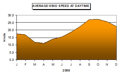 Average wind at Ilha!